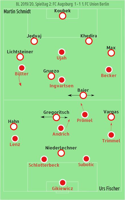 Aufstellungen Taktik FC Augsburg 1. FC Union