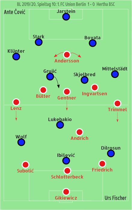 Union Hertha Derby Taktik