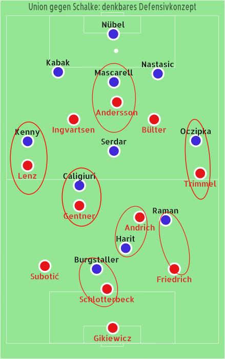 Union Schalke Taktik