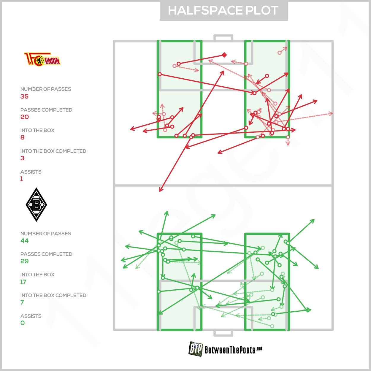halbraum fußball taktik
