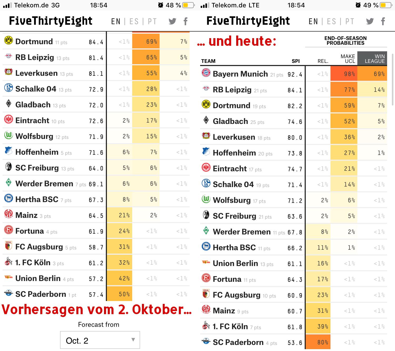 Vorhersage Fivethirtyeight Bundesliga