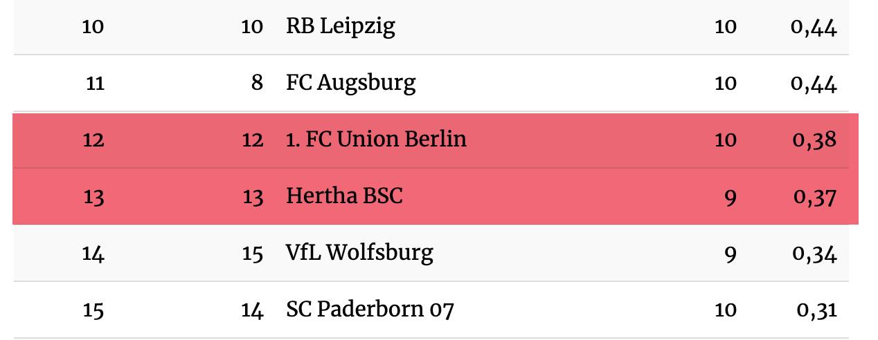 In der Tabelle der durchschnittlichen Zuschauer je Spiel bei Sky liegt Union knapp vor Hertha BSC