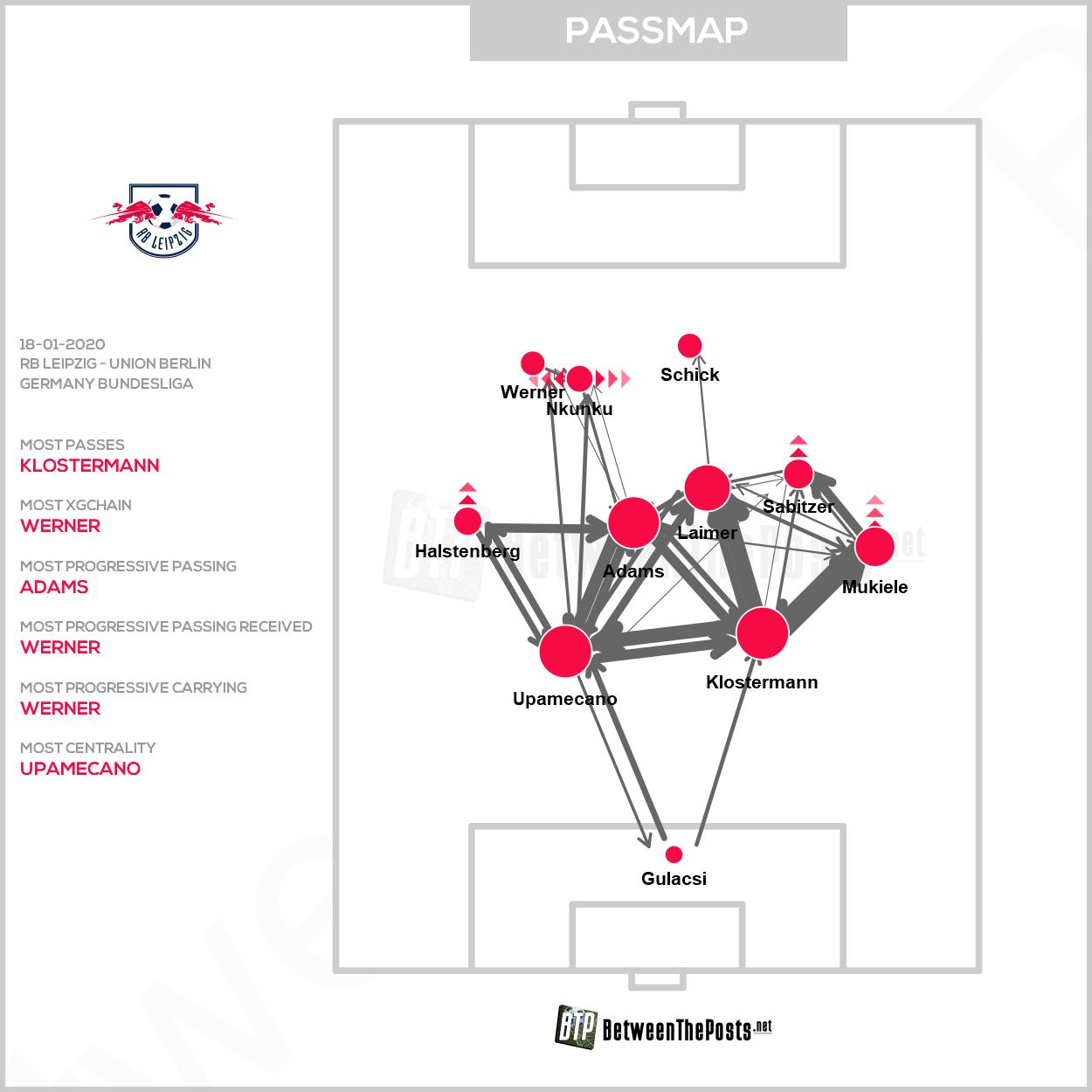 Die Grafik der Pässe innerhalb von Leipzigs Mannschaft zeigt, dass Union die Offensivreihe relativ gut aus dem Spiel genommen hat. Infografik via Between the Posts