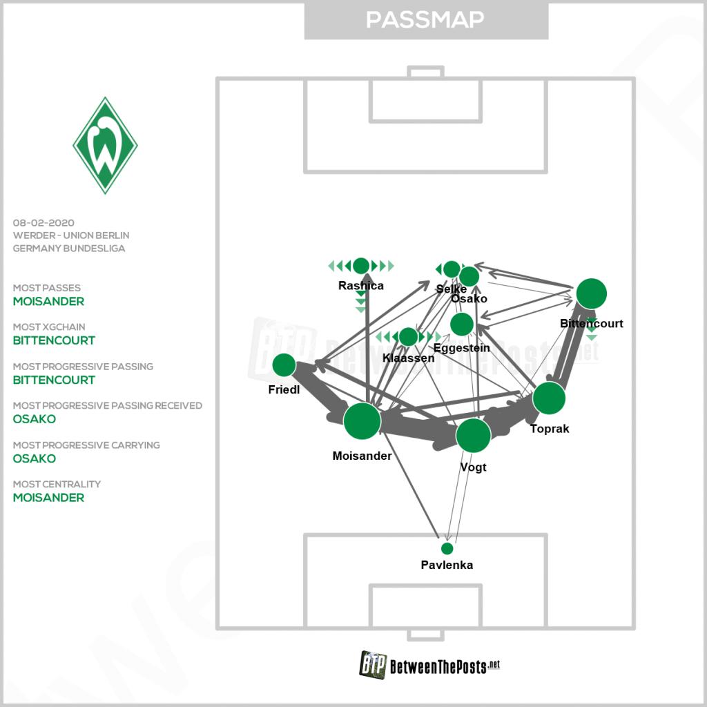 Werder Bremen Union