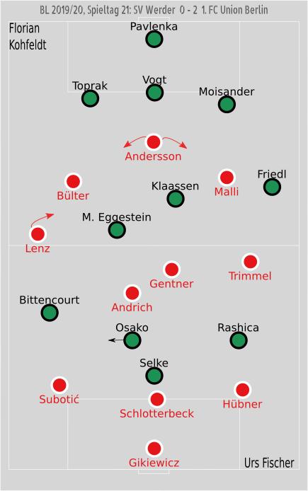 Taktik-Analyse Werder Union