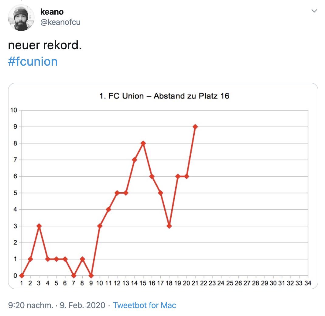 Tabelle mit dem Punkte-Abstand von Union zum Relegationsplatz im Saisonverlauf, Twitter: @keanofcu