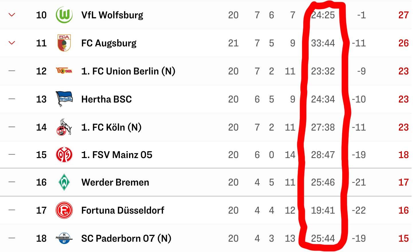 Torausbeute in der unteren Tabellenhälfte der Bundesliga via Kicker
