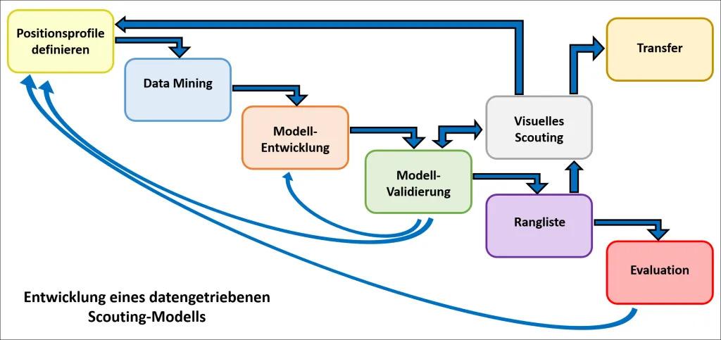 Daten-Scouting Modell vom Millernton