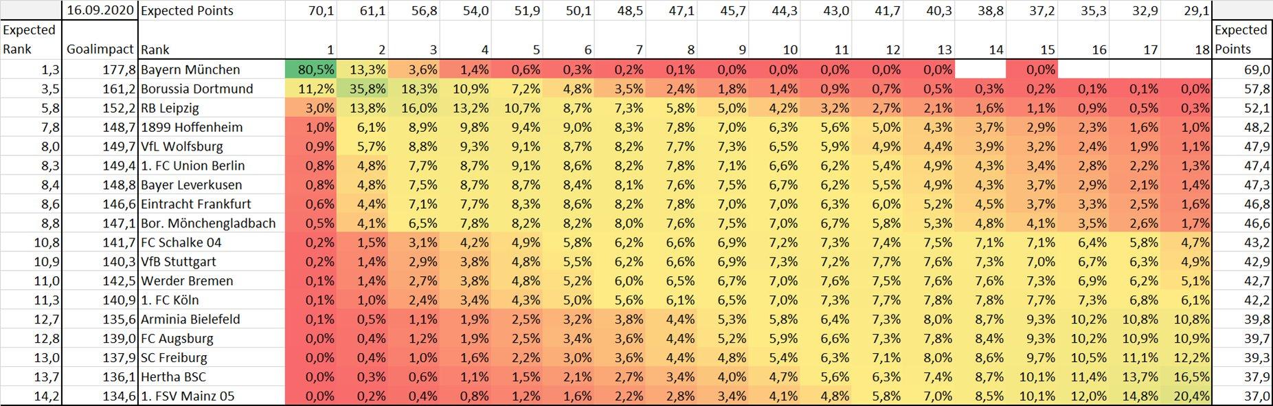Die prognostizierte Tabelle der Bundesliga nach den GoalImpact-Werten der Spieler, Foto: GoalImpact