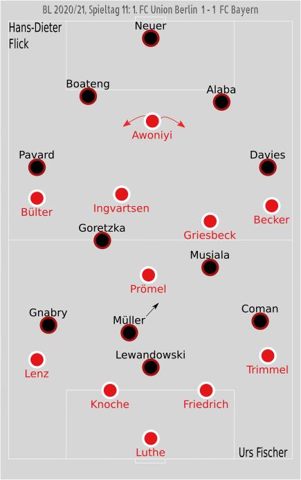 Taktik Union Bayern