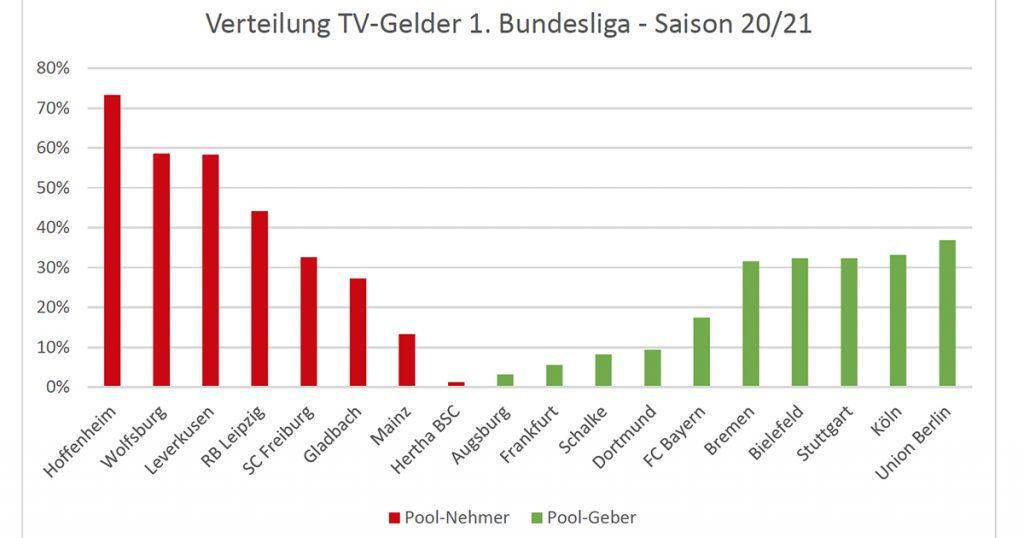 Anteil Vereine Zentralvermarktung DFL-Bundesliga
