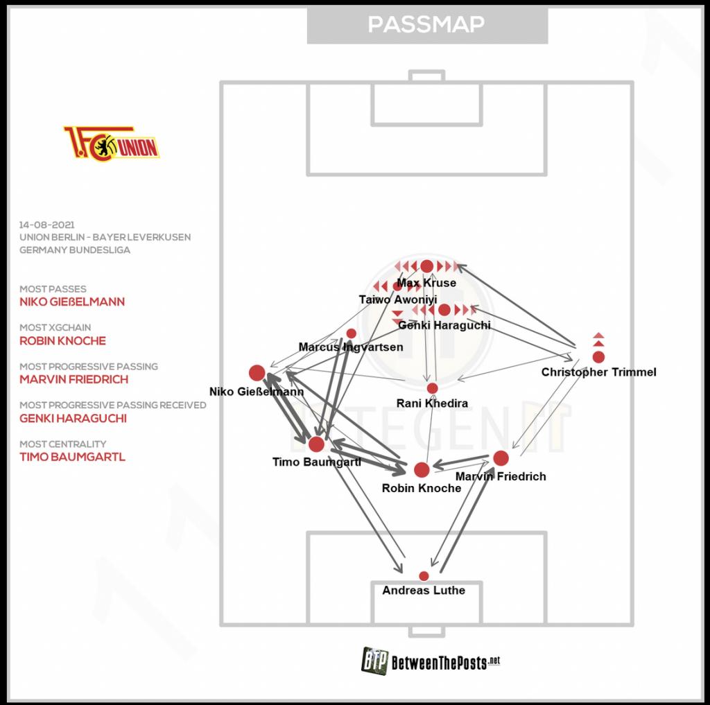 passmap Union Leverkusen